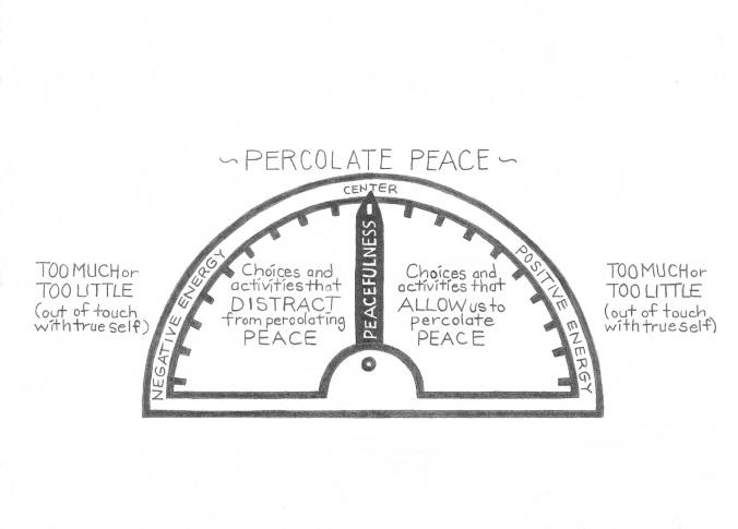 Peaceometer